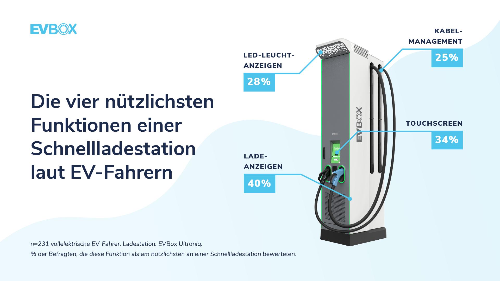 EVBox Mobility Monitor - Die vier nützlichsten Funktionen einer Schnellladestation laut EV-Fahrern