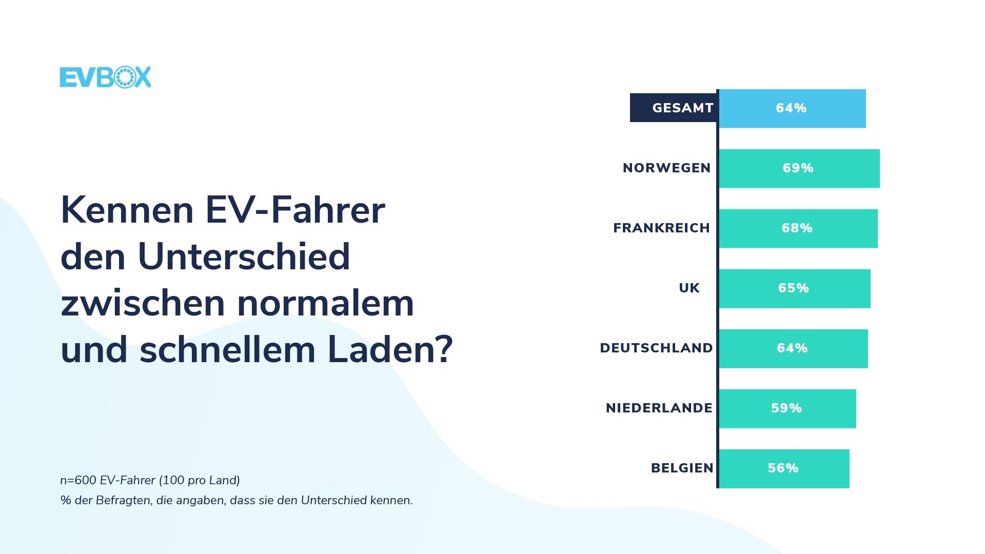 EVBox Mobility Monitor - Sind EV-Fahrer mit dem Unterschied zwischen normalem und schnellem Laden vertraut?