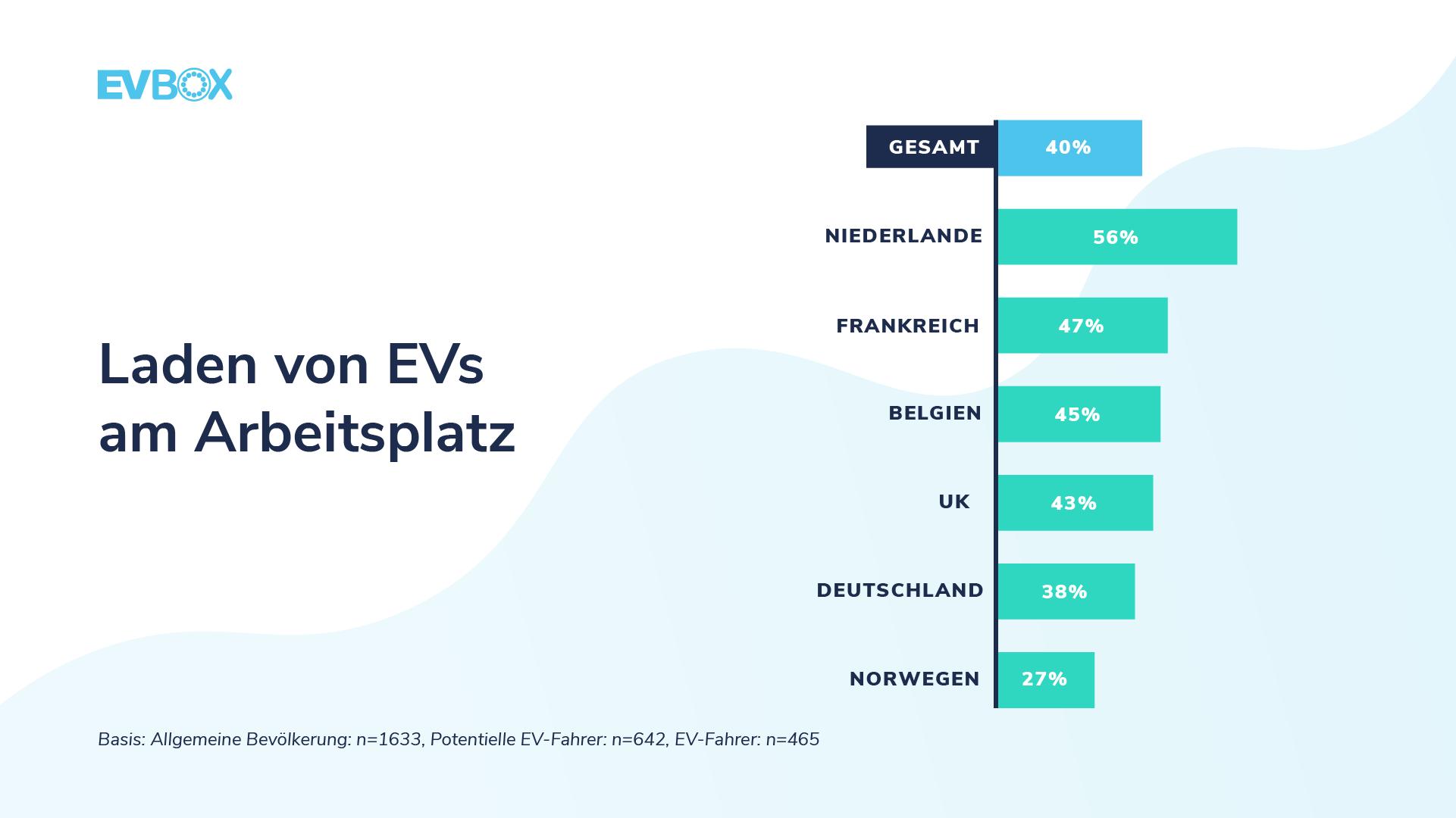©EVBox Mobility Monitor - Laden von EVs am Arbeitsplatz