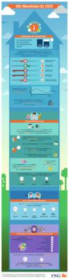 ING Infographic Woonbericht Q2 DEF