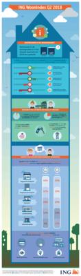 Infographic ING Woonbericht Q2 2018_tcm162-148835
