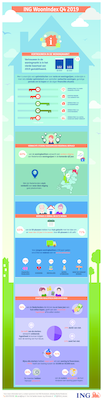 ING Woonbericht Q4 Infographic_tcm162-185684