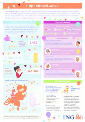 Infographic ING NL fonds -maart 2020_tcm162-190127