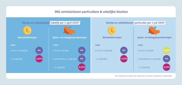 ING Infographic lage rente blok4 620_tcm162-187413.jpg
