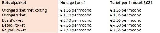 Overzicht van de tariefswijzigingen voor particuliere betaalpakketten per 1 maart 2021.jpg
