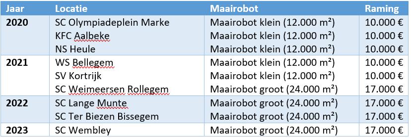 Overzicht maairobots