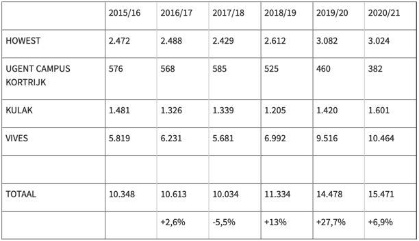 Aantal studenten aan de Kortrijkse hogescholen en universiteiten
