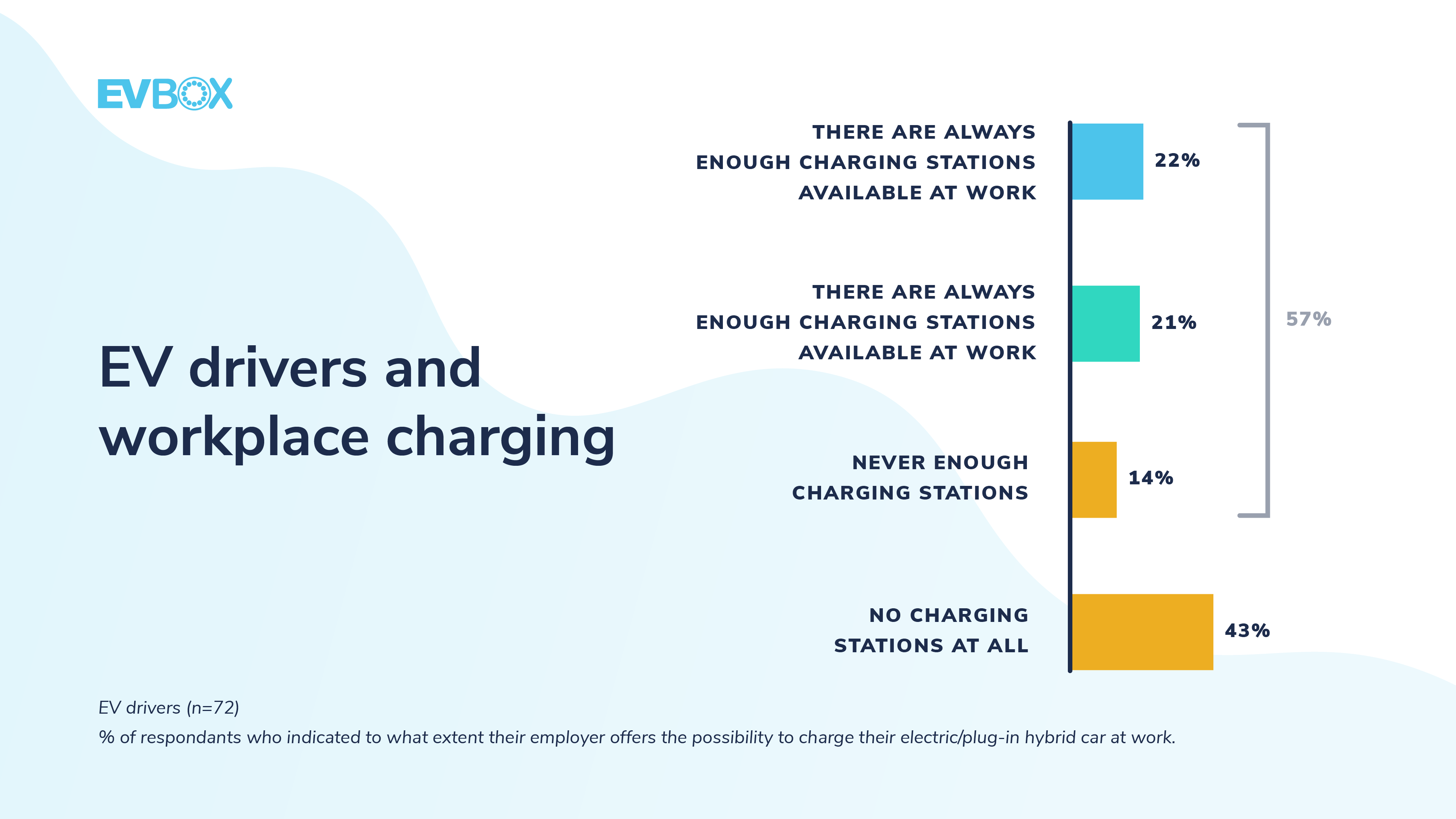 EV drivers and workplace charging
