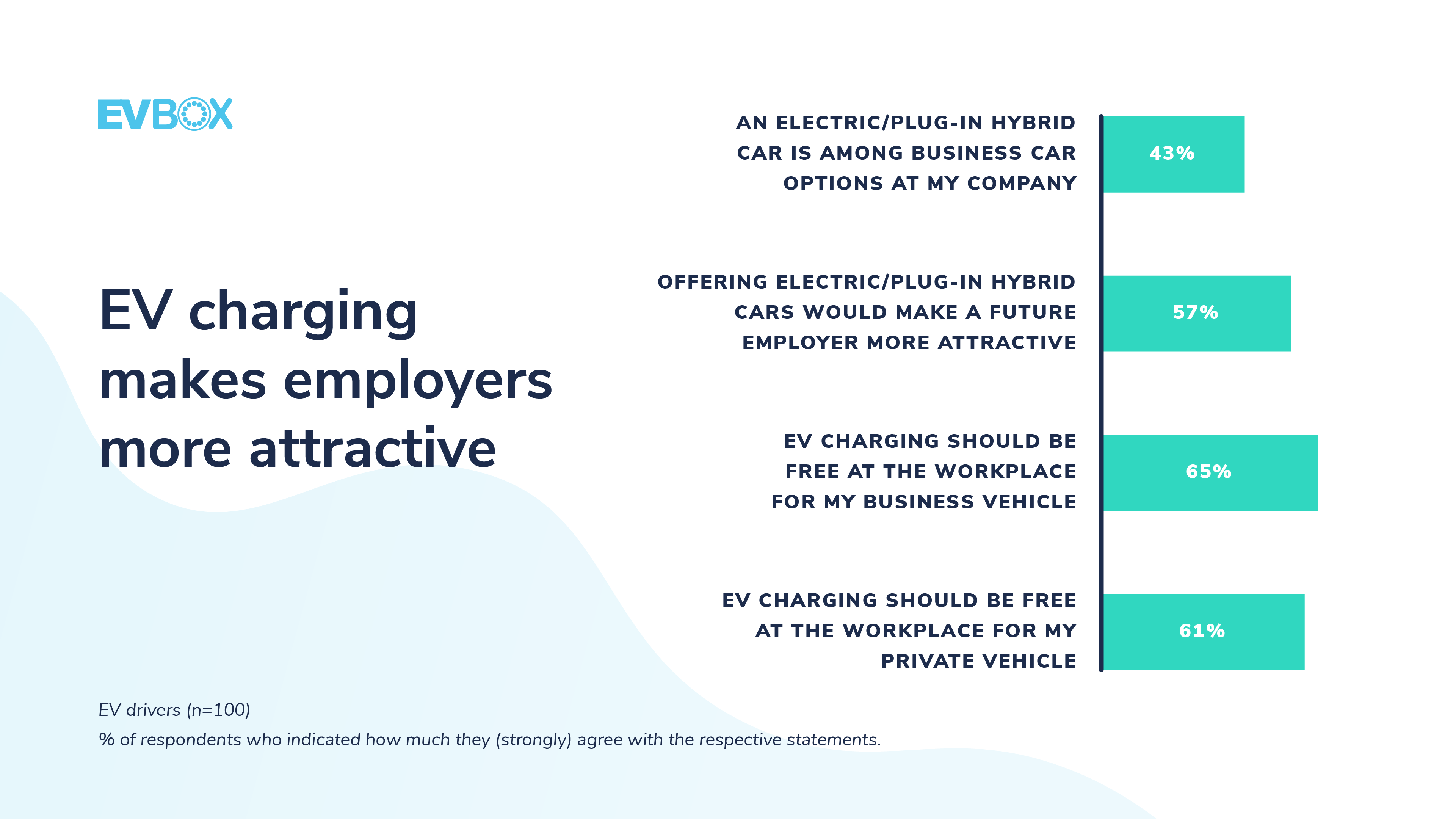 EV charging makes employers more attractive