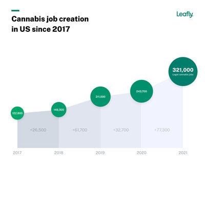 Leafly-JobsReport-2021-Chart-Cannabis Job Growth YoY@2x