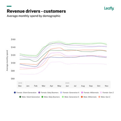 Leafly-JobsReport-2021-Chart-Revenue Drivers@2x