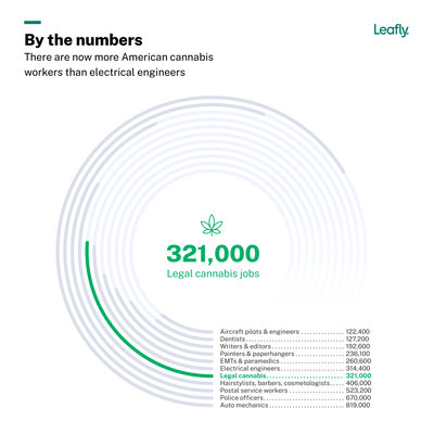 Leafly-JobsReport-2021-Chart-Total Employment@2x