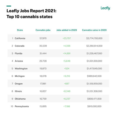 Leafly-JobsReport-2021-Chart-Top Ten States@2x (1)
