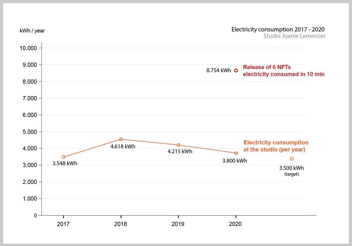 joanie-lemercier-nft-energy-consumption.png