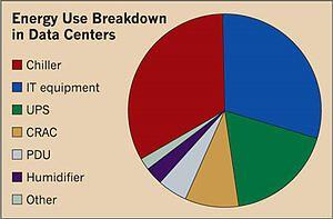 energy-use-breakdown-in-data-centers.jpeg