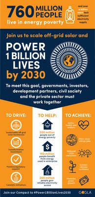 Power 1 Billion Lives Compact Full Infographic